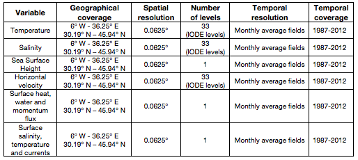 data_access_table1