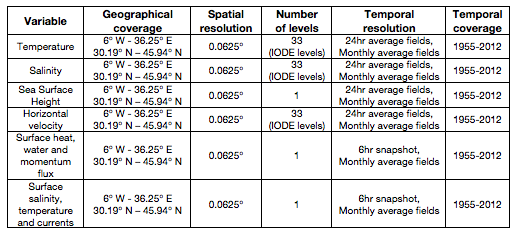 data_access_table2